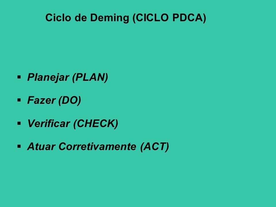 Ciclo de Deming (CICLO PDCA) Planejar (PLAN) Fazer (DO) Verificar (CHECK) Atuar Corretivamente (ACT)