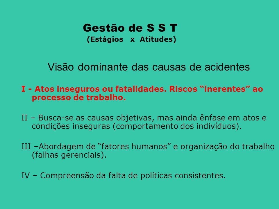 Gestão de S S T (Estágios x Atitudes) Visão dominante das causas de acidentes I - Atos inseguros ou fatalidades. Riscos inerentes ao processo de traba