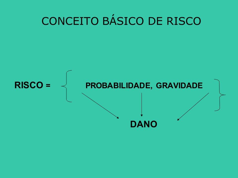 CONCEITO BÁSICO DE RISCO RISCO = PROBABILIDADE, GRAVIDADE DANO