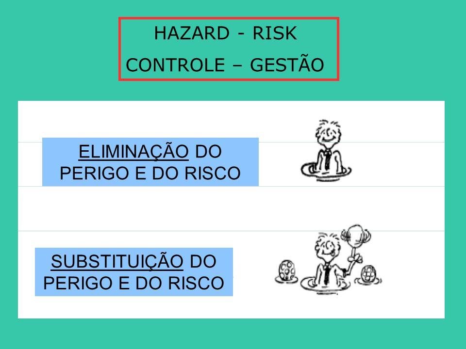 HAZARD - RISK CONTROLE – GESTÃO ELIMINAÇÃO DO PERIGO E DO RISCO SUBSTITUIÇÃO DO PERIGO E DO RISCO