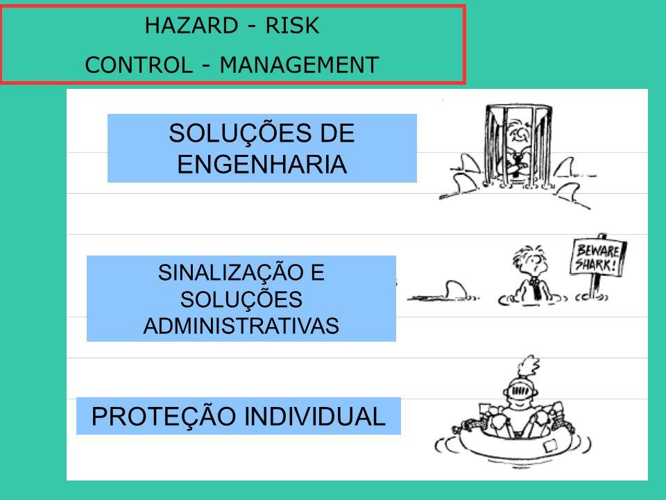 HAZARD - RISK CONTROL - MANAGEMENT SOLUÇÕES DE ENGENHARIA SINALIZAÇÃO E SOLUÇÕES ADMINISTRATIVAS PROTEÇÃO INDIVIDUAL