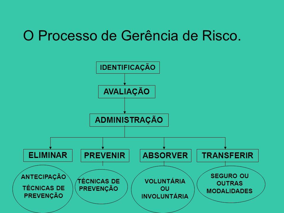 O Processo de Gerência de Risco. IDENTIFICAÇÃO AVALIAÇÃO ADMINISTRAÇÃO ELIMINAR PREVENIRABSORVERTRANSFERIR TÉCNICAS DE PREVENÇÃO VOLUNTÁRIA OU INVOLUN