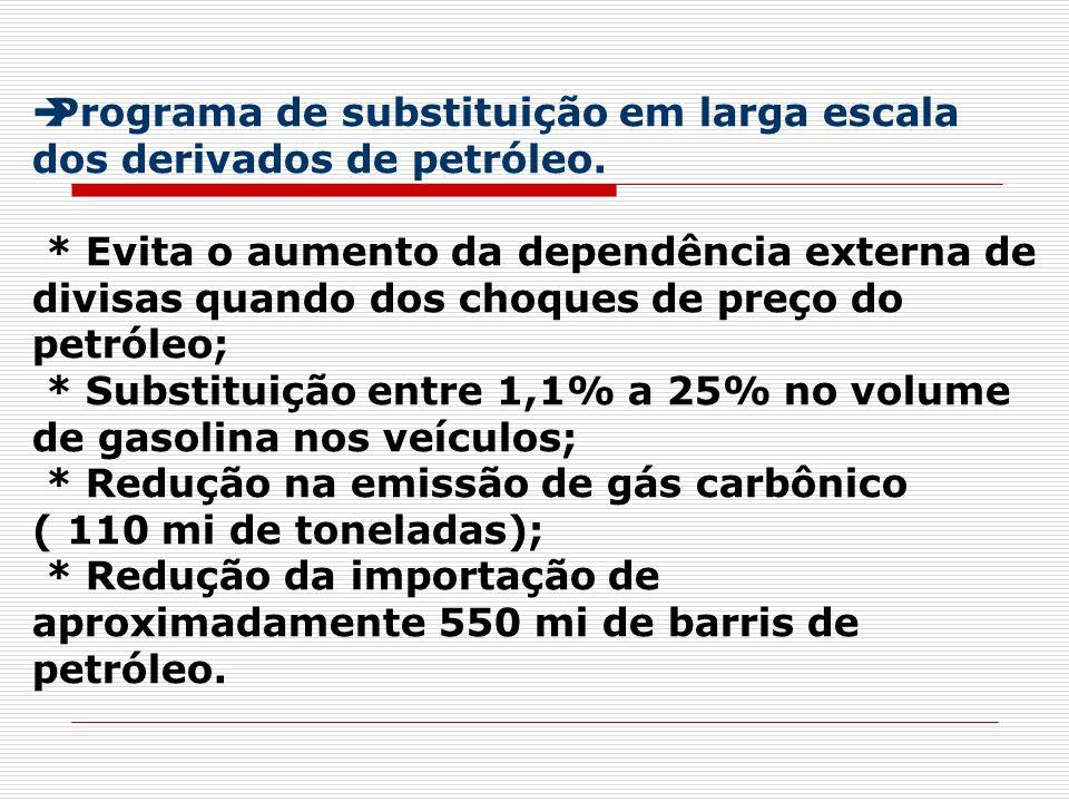 Programa de substituição em larga escala dos derivados de petróleo. * Evita o aumento da dependência externa de divisas quando dos choques de preço do