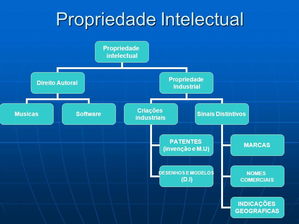 Propriedade Intelectual Propriedade intelectual Direito Autoral MusicasSoftware Propriedade Industrial Criações industriais PATENTES (invenção e M.U)
