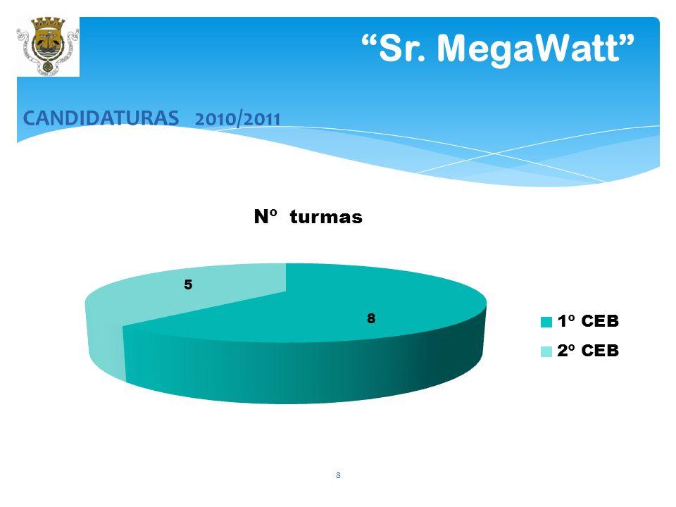 Sr. MegaWatt CANDIDATURAS 2010/2011