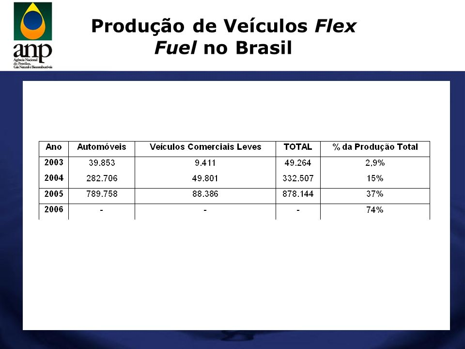 Produção de Veículos Flex Fuel no Brasil