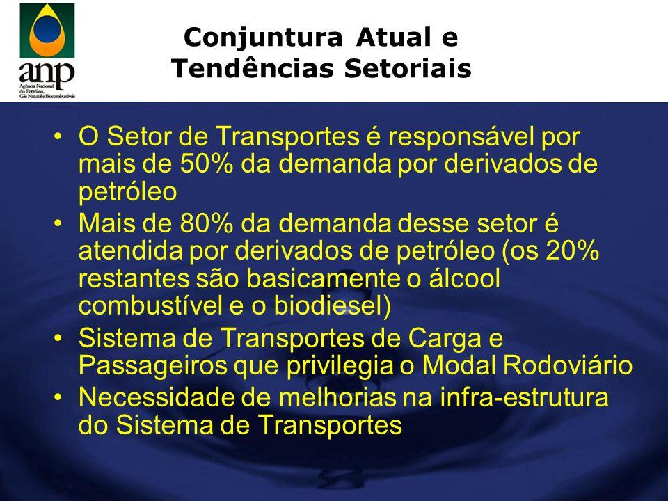 Conjuntura Atual e Tendências Setoriais O Setor de Transportes é responsável por mais de 50% da demanda por derivados de petróleo Mais de 80% da deman