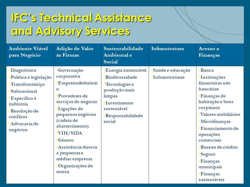 IFCs Technical Assistance and Advisory Services Ambiente Viável para Negócio Adição de Valor às Firmas Sustentabilidade Ambiental e Social Infraestrut