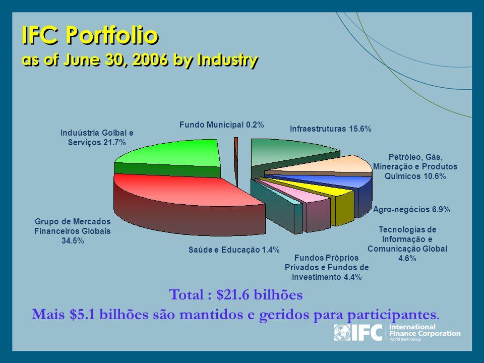 Grupo de Mercados Financeiros Globais 34.5% Agro-negócios 6.9% Induústria Golbal e Serviços 21.7% Saúde e Educação 1.4% Tecnologias de Informação e Co