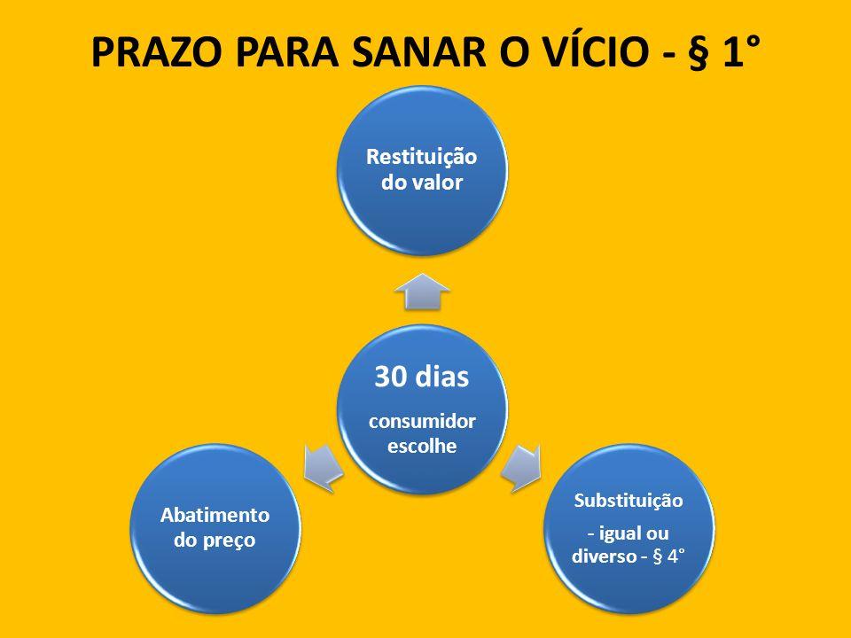 PRAZO PARA SANAR O VÍCIO - § 1° 30 dias consumidor escolhe Restituição do valor Substituição - igual ou diverso - § 4° Abatimento do preço