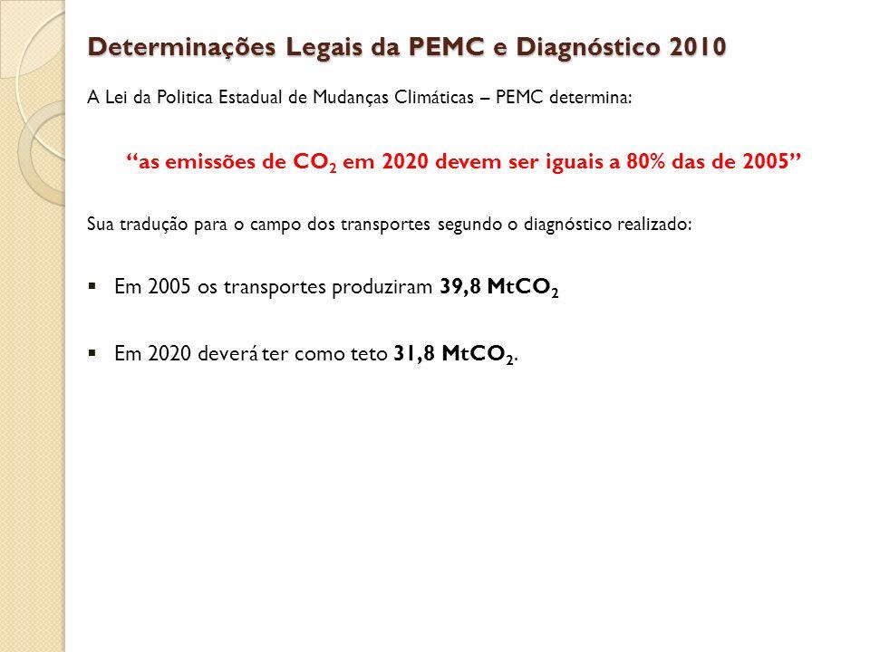 Determinações Legais da PEMC e Diagnóstico 2010 A Lei da Politica Estadual de Mudanças Climáticas – PEMC determina: as emissões de CO 2 em 2020 devem ser iguais a 80% das de 2005 Sua tradução para o campo dos transportes segundo o diagnóstico realizado: Em 2005 os transportes produziram 39,8 MtCO 2 Em 2020 deverá ter como teto 31,8 MtCO 2.
