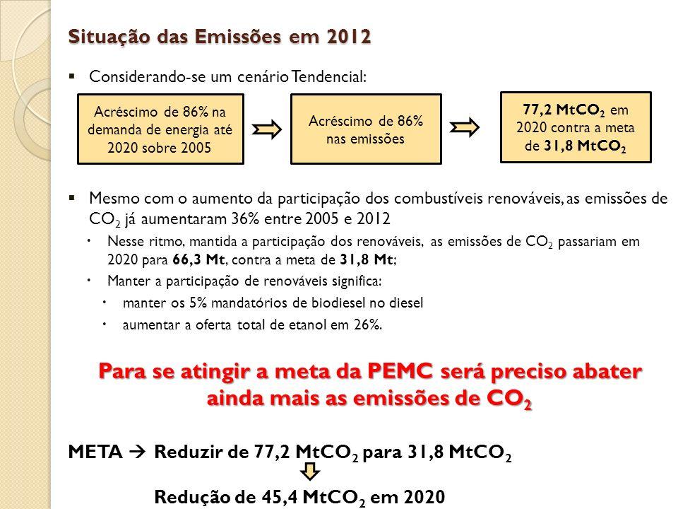 Situação das Emissões em 2012 Considerando-se um cenário Tendencial: Mesmo com o aumento da participação dos combustíveis renováveis, as emissões de CO 2 já aumentaram 36% entre 2005 e 2012 Nesse ritmo, mantida a participação dos renováveis, as emissões de CO 2 passariam em 2020 para 66,3 Mt, contra a meta de 31,8 Mt; Manter a participação de renováveis significa: manter os 5% mandatórios de biodiesel no diesel aumentar a oferta total de etanol em 26%.