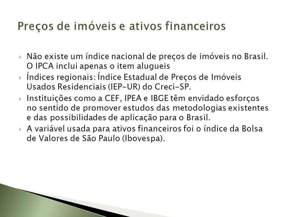 Não existe um índice nacional de preços de imóveis no Brasil. O IPCA inclui apenas o item alugueis Índices regionais: Índice Estadual de Preços de Imó