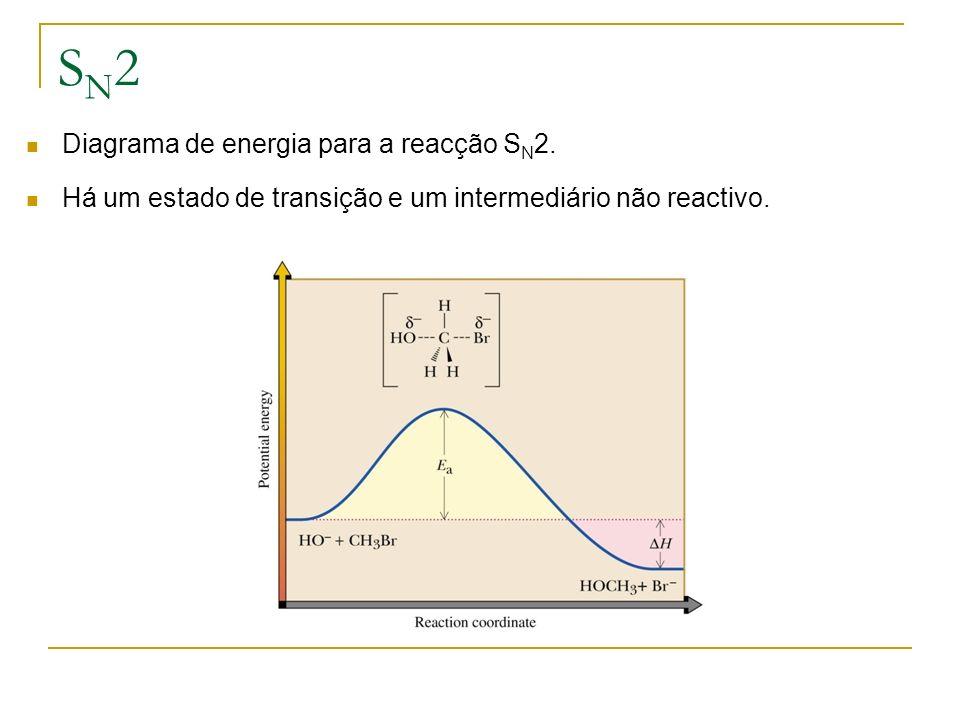 SN2SN2 Diagrama de energia para a reacção S N 2. Há um estado de transição e um intermediário não reactivo.