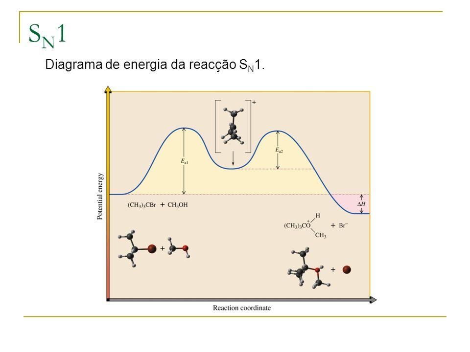 SN1SN1 Diagrama de energia da reacção S N 1.