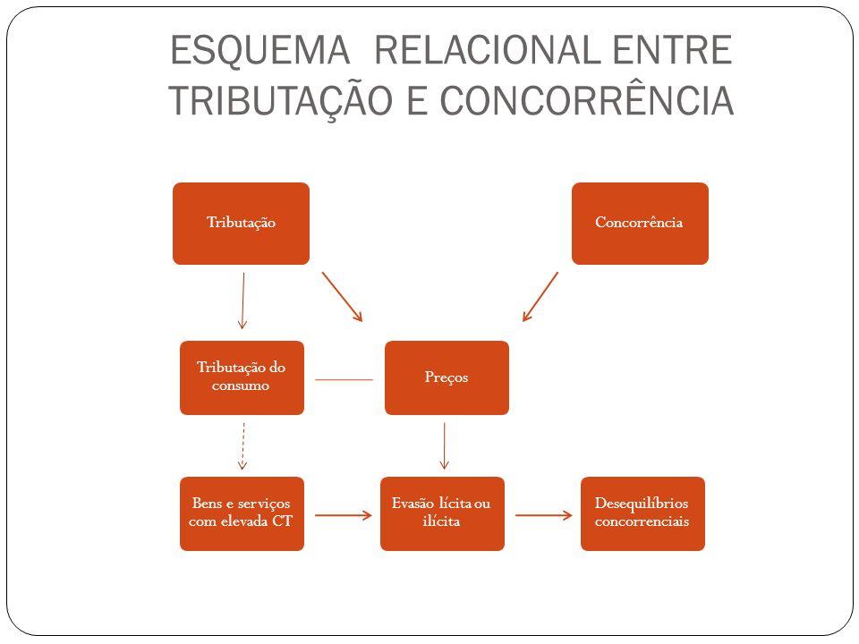 ESQUEMA RELACIONAL ENTRE TRIBUTAÇÃO E CONCORRÊNCIA TributaçãoConcorrência Preços Evasão lícita ou ilícita Bens e serviços com elevada CT Tributação do