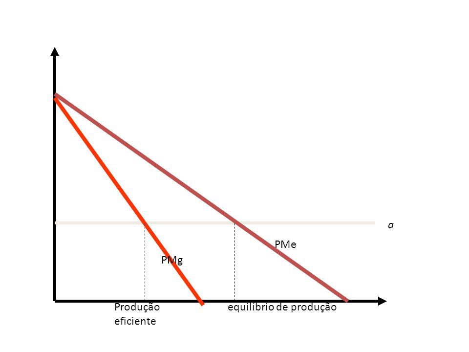 a PMe PMg Produção eficiente equilíbrio de produção
