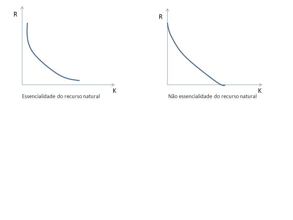 Previsibilidade Necessário conhecer qual é a possibilidade de substituição do recurso natural e de que mudanças tecnológicas possam vir a desenvolver substitutos ou aumentar a eficiência de extração dos recursos – Dificuldade de respostas em razão de três elementos 1.Informação pode não estar disponível 2.Não é o teste direto das hipóteses sendo feitas 3.A estrutura da economia pode mudar, tornando o teste de hipóteses inapropriado – Dois parâmetros relevantes para a previsão Elasticidade de substituição do bem Progresso técnico aumentando a eficiência do uso