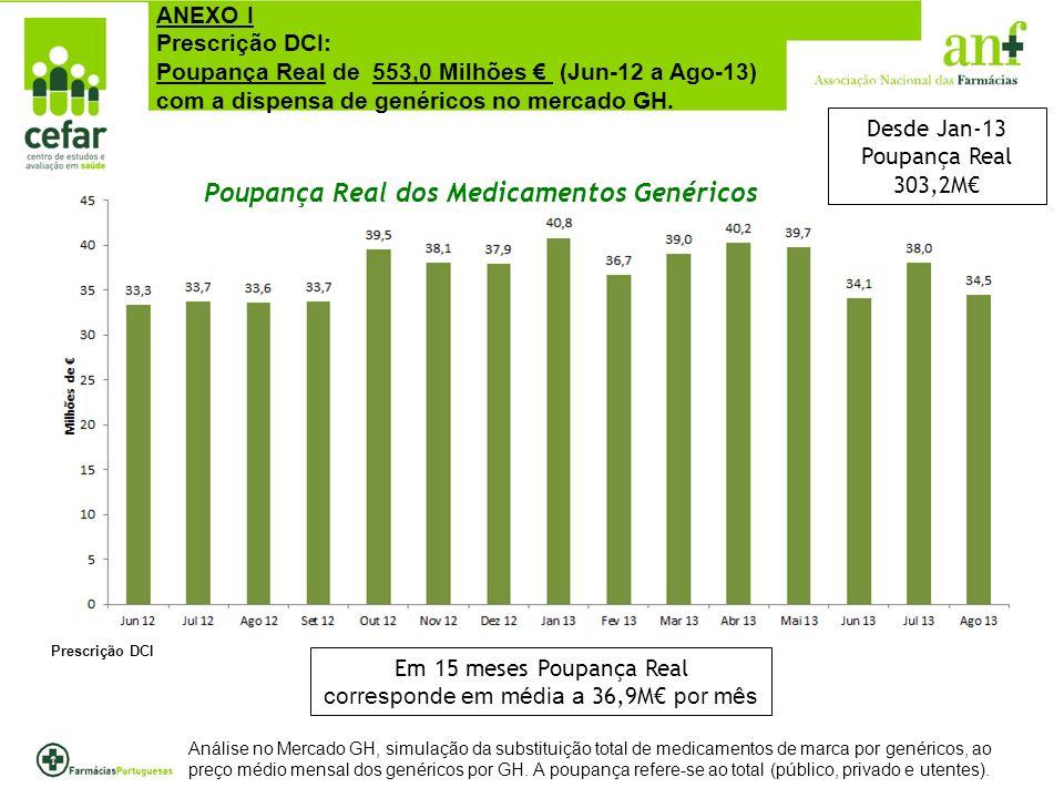 Análise no Mercado GH, simulação da substituição total de medicamentos de marca por genéricos, ao preço médio mensal dos genéricos por GH.