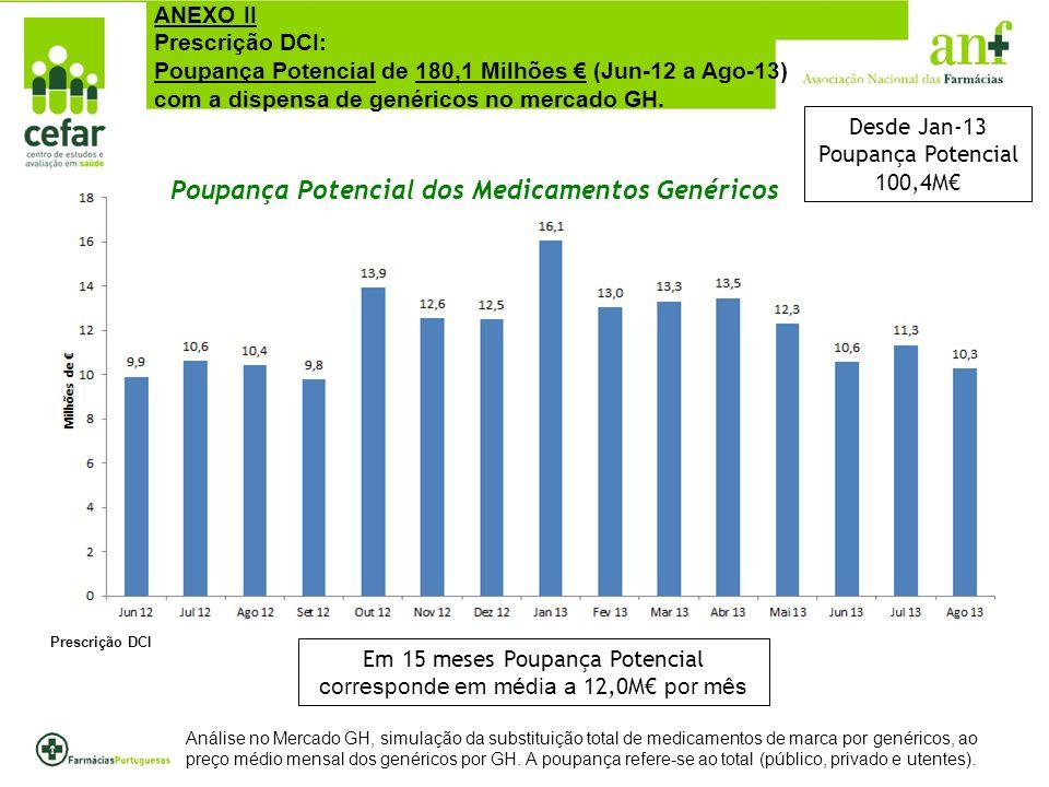 Registaram-se 2.329.168 faltas, reportadas por 1.774 farmácias.