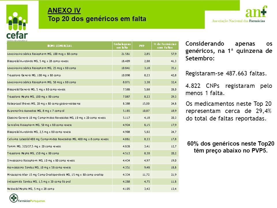 60% dos genéricos neste Top20 têm preço abaixo no PVP5.