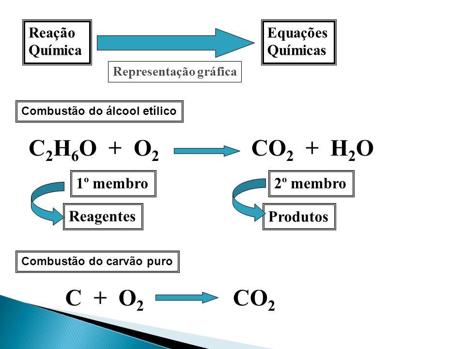 Reação Química Equações Químicas Representação gráfica Combustão do álcool etílico C 2 H 6 O + O 2 CO 2 + H 2 O 1º membro2º membro Produtos Reagentes