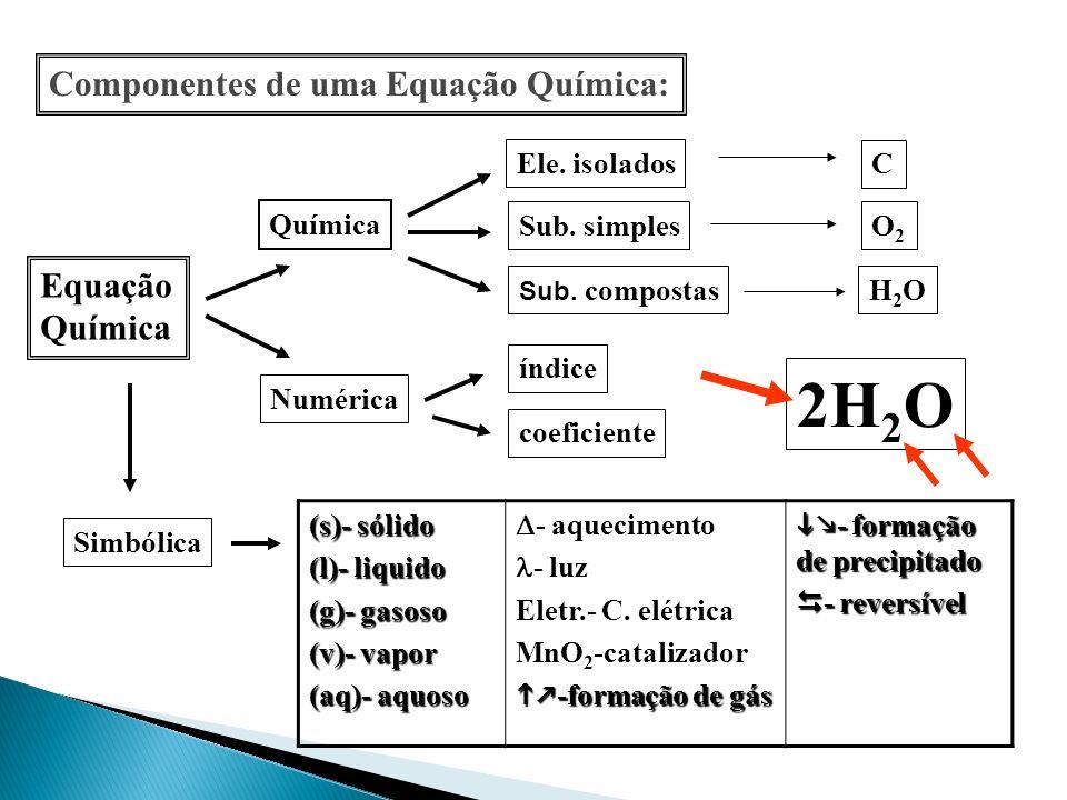 Componentes de uma Equação Química: Equação Química Numérica Simbólica Ele. isolados Sub. simples Sub. compostas índice coeficiente (s)- sólido (l)- l