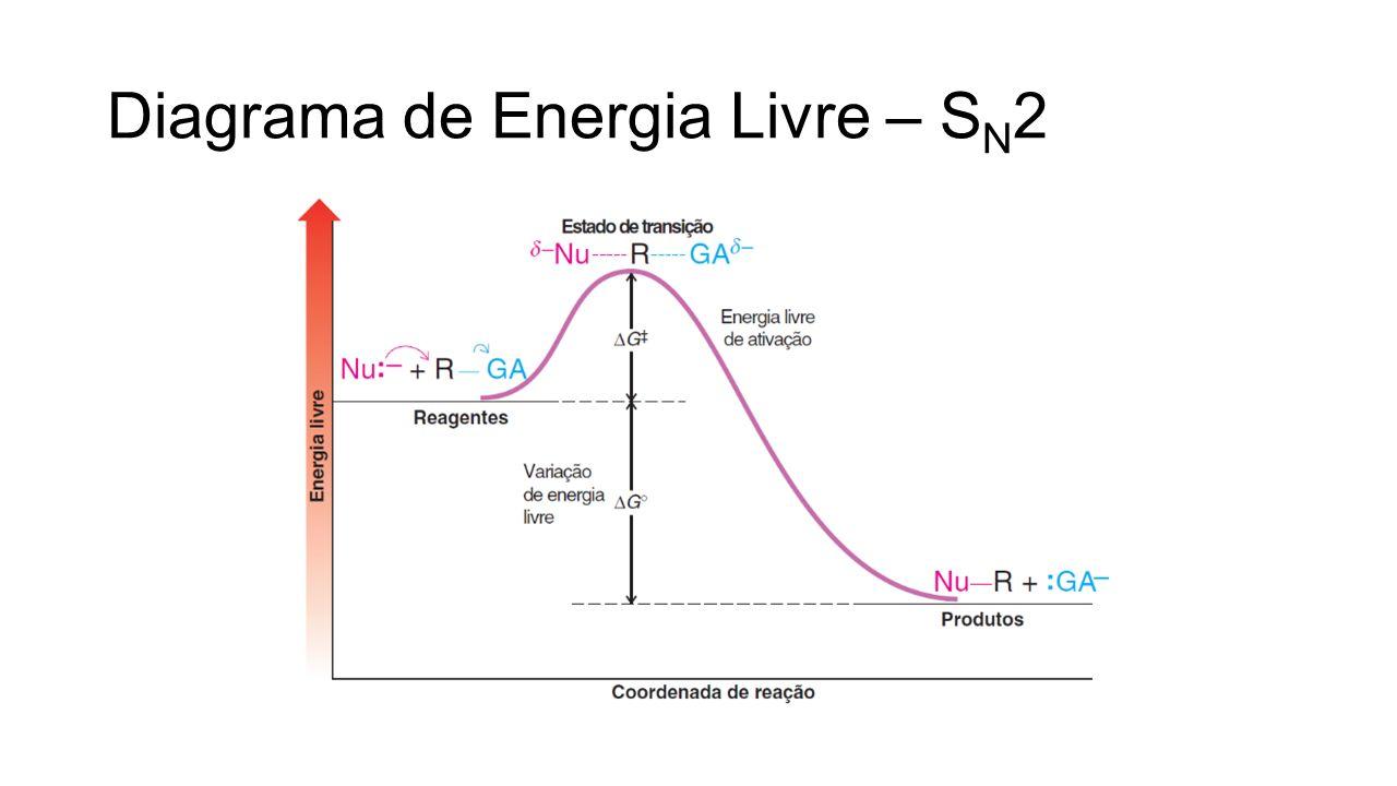 Diagrama de Energia Livre – S N 2