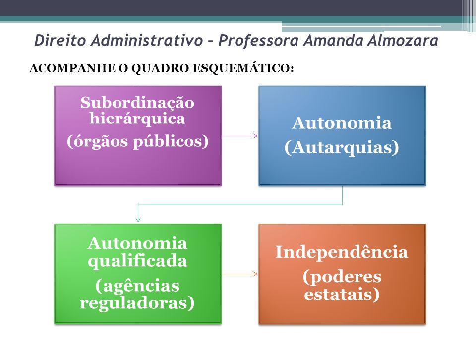 Direito Administrativo – Professora Amanda Almozara Subordinação hierárquica (órgãos públicos) Autonomia (Autarquias) Autonomia qualificada (agências