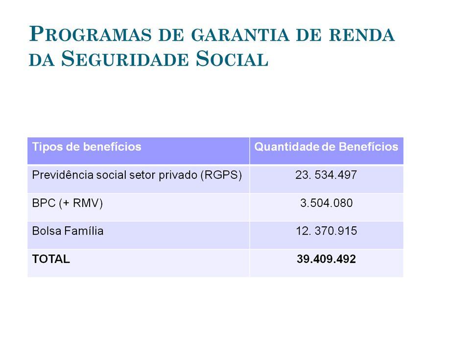 C ONCLUINDO Conjunto de programas de garantia de renda: a prevenção e combate à pobreza; padrões de bem estar social.