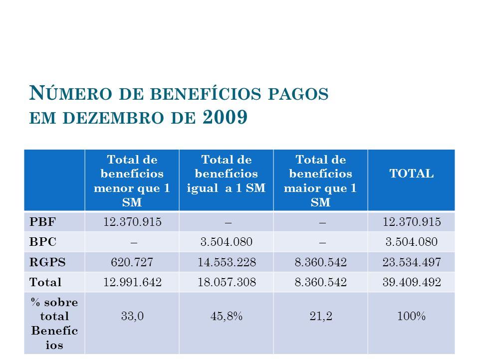 N ÚMERO DE BENEFÍCIOS PAGOS EM DEZEMBRO DE 2009 Total de benefícios menor que 1 SM Total de benefícios igual a 1 SM Total de benefícios maior que 1 SM