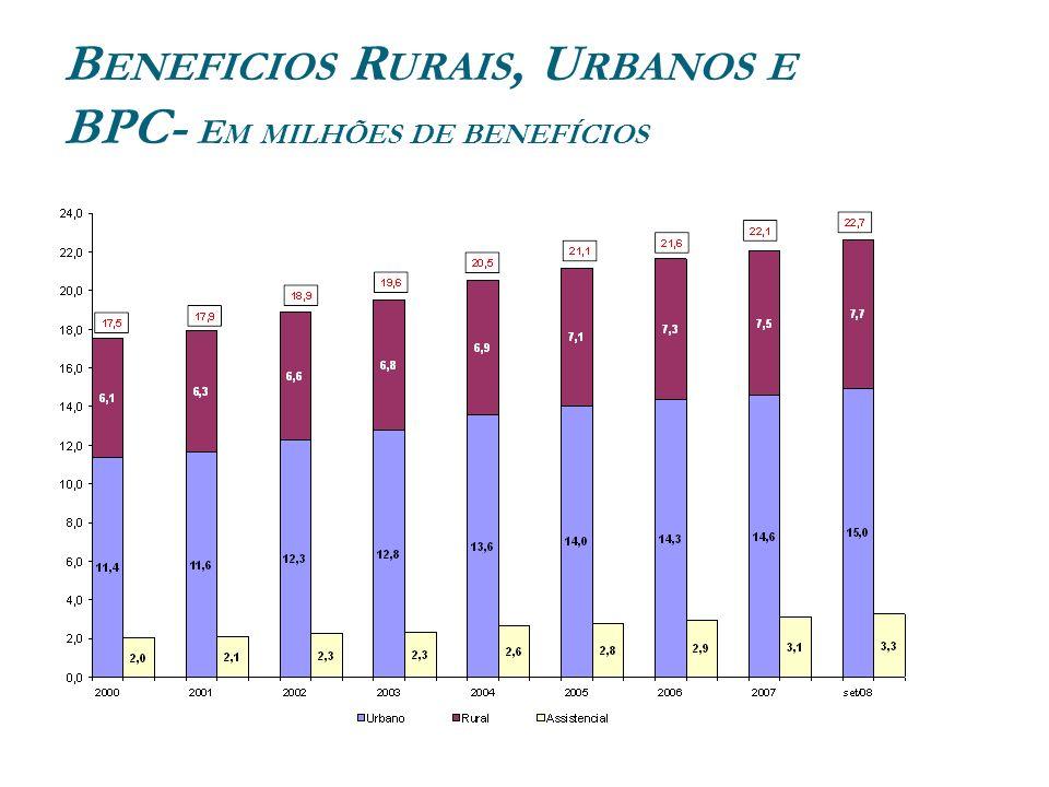B ENEFICIOS R URAIS, U RBANOS E BPC- E M MILHÕES DE BENEFÍCIOS