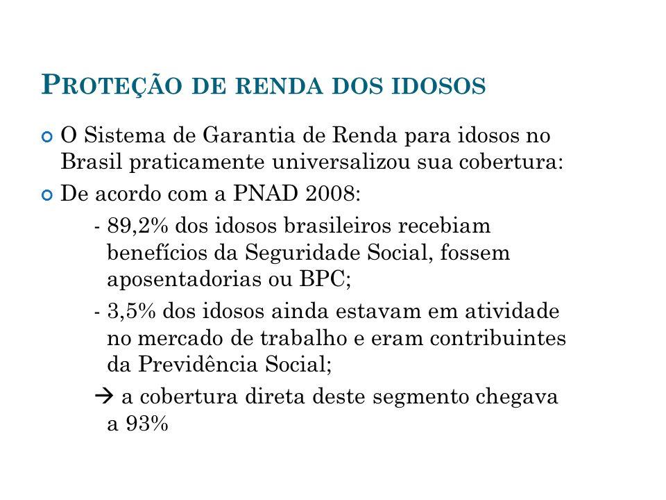 P ROTEÇÃO DE RENDA DOS IDOSOS O Sistema de Garantia de Renda para idosos no Brasil praticamente universalizou sua cobertura: De acordo com a PNAD 2008