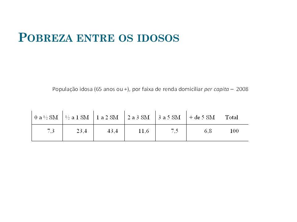 A VANÇOS DO SISTEMA DE GARANTIA DE RENDA DA SEGURIDADE SOCIAL Compatibiliza programas de natureza diversa (expansão da garantia de renda) e serviços.