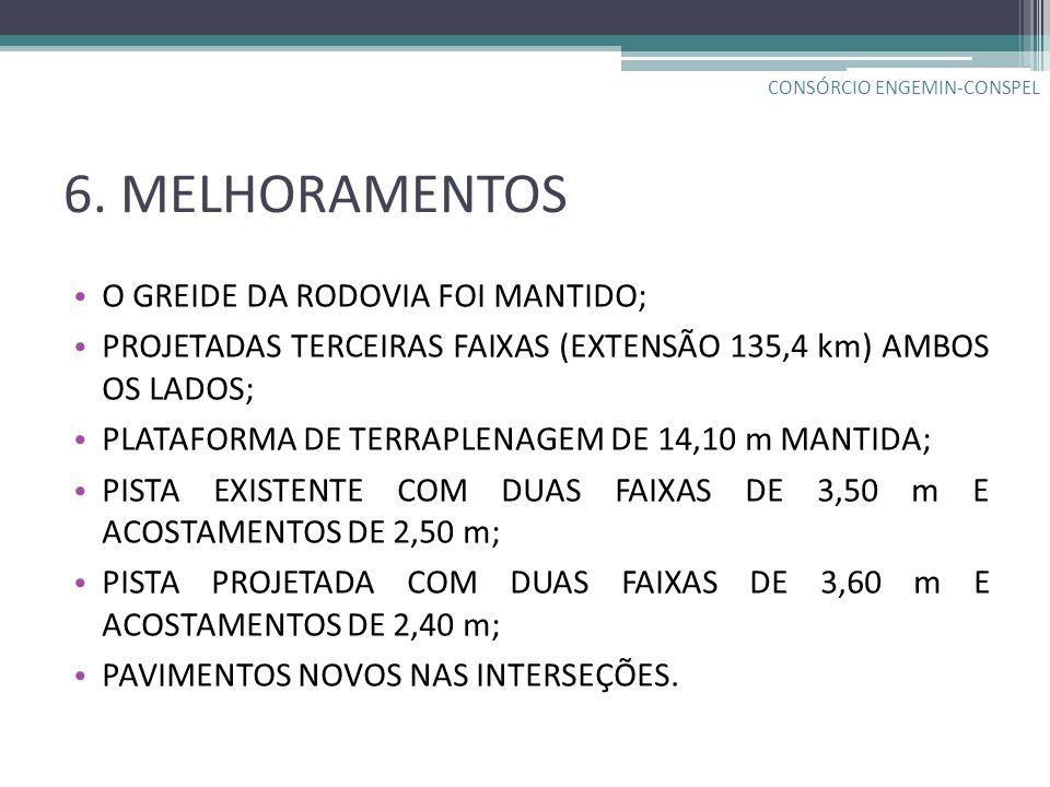 6. MELHORAMENTOS O GREIDE DA RODOVIA FOI MANTIDO; PROJETADAS TERCEIRAS FAIXAS (EXTENSÃO 135,4 km) AMBOS OS LADOS; PLATAFORMA DE TERRAPLENAGEM DE 14,10