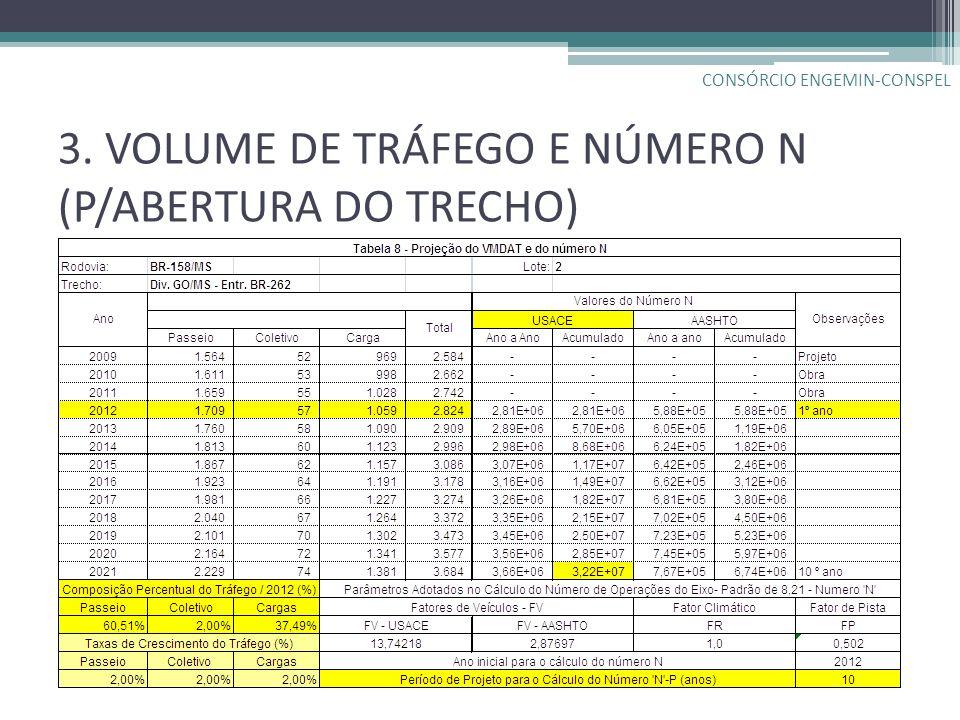 3. VOLUME DE TRÁFEGO E NÚMERO N (P/ABERTURA DO TRECHO) CONSÓRCIO ENGEMIN-CONSPEL