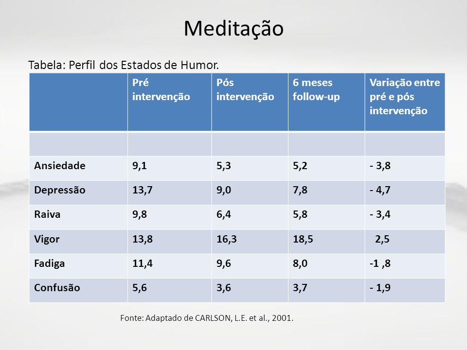Meditação Tabela: Perfil dos Estados de Humor. Pré intervenção Pós intervenção 6 meses follow-up Variação entre pré e pós intervenção Ansiedade9,15,35