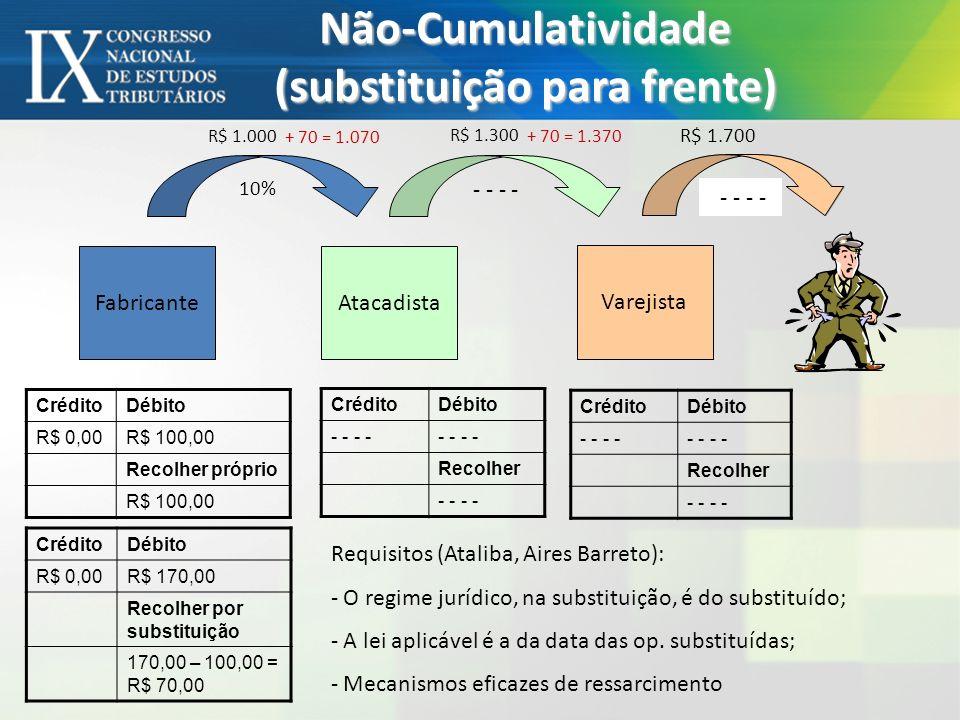 Não-Cumulatividade (substituição para frente) FabricanteAtacadista CréditoDébito R$ 0,00R$ 100,00 Recolher próprio R$ 100,00 R$ 1.000 10% Varejista R$