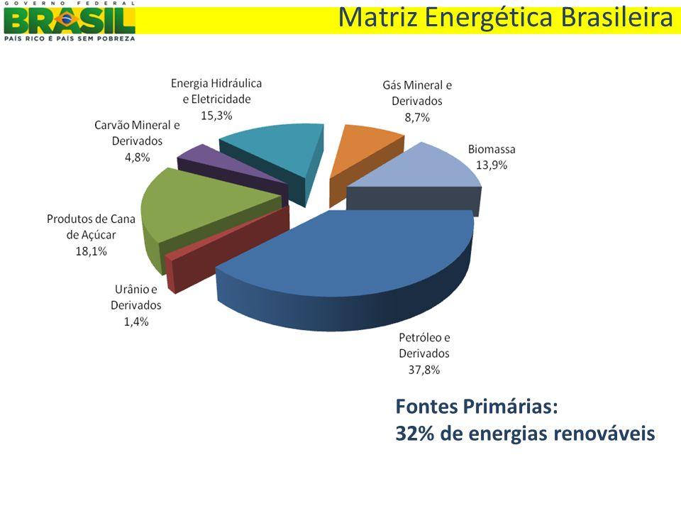 Resultado de imagem para matriz energetica brasileira 2015