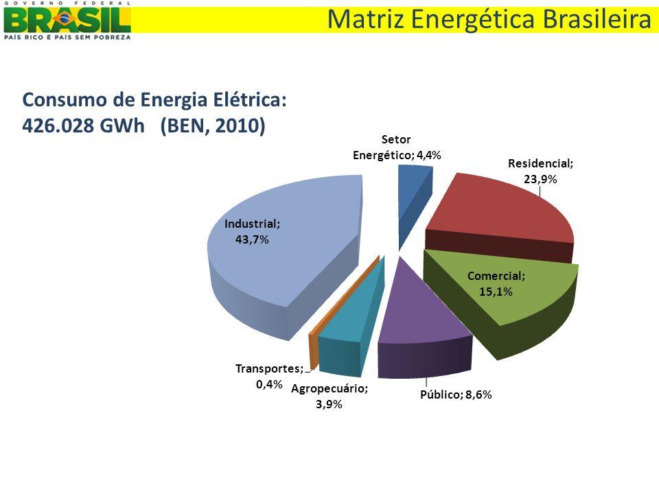 Matriz Energética Brasileira Consumo de Energia Elétrica: 426.028 GWh (BEN, 2010)