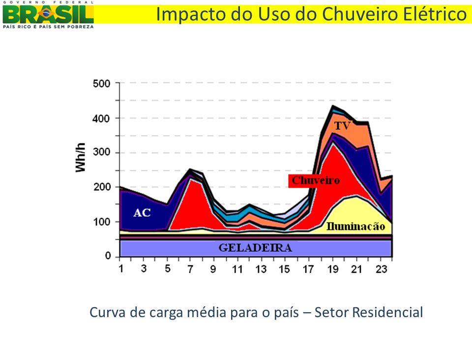 Curva de carga média para o país – Setor Residencial Impacto do Uso do Chuveiro Elétrico