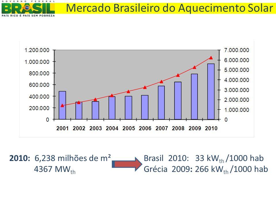 Mercado Brasileiro do Aquecimento Solar 2010: 6,238 milhões de m² 4367 MW th Brasil 2010: 33 kW th /1000 hab Grécia 2009: 266 kW th /1000 hab