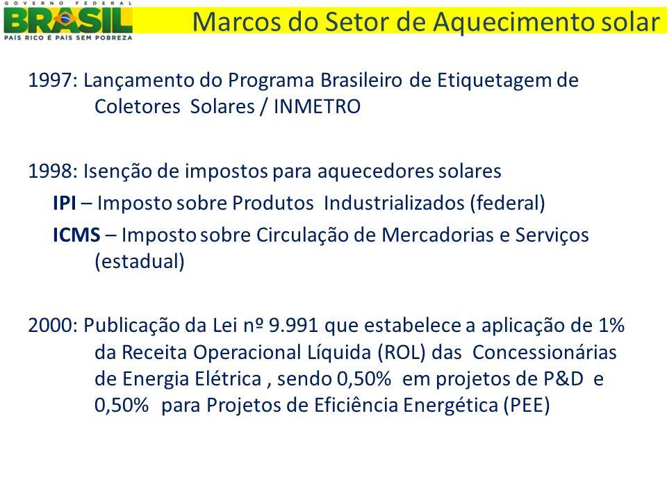Marcos do Setor de Aquecimento solar 1997: Lançamento do Programa Brasileiro de Etiquetagem de Coletores Solares / INMETRO 1998: Isenção de impostos p