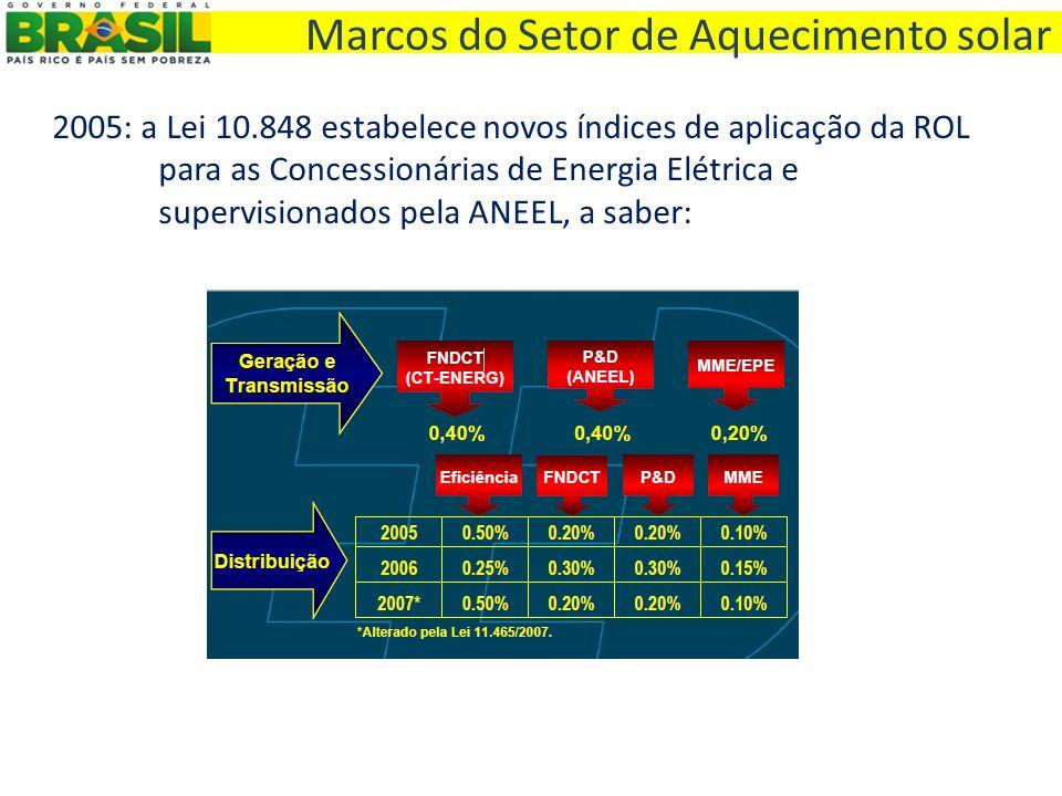 2005: a Lei 10.848 estabelece novos índices de aplicação da ROL para as Concessionárias de Energia Elétrica e supervisionados pela ANEEL, a saber: Mar