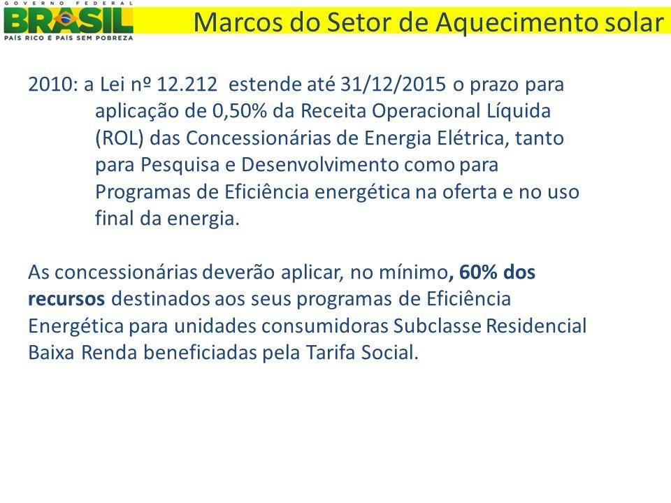 2010: a Lei nº 12.212 estende até 31/12/2015 o prazo para aplicação de 0,50% da Receita Operacional Líquida (ROL) das Concessionárias de Energia Elétr