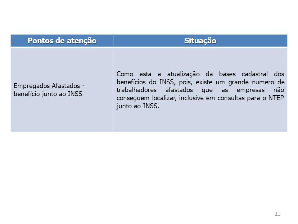 Pontos de atenção Situação Empregados Afastados - benefício junto ao INSS Como esta a atualização da bases cadastral dos benefícios do INSS, pois, existe um grande numero de trabalhadores afastados que as empresas não conseguem localizar, inclusive em consultas para o NTEP junto ao INSS.