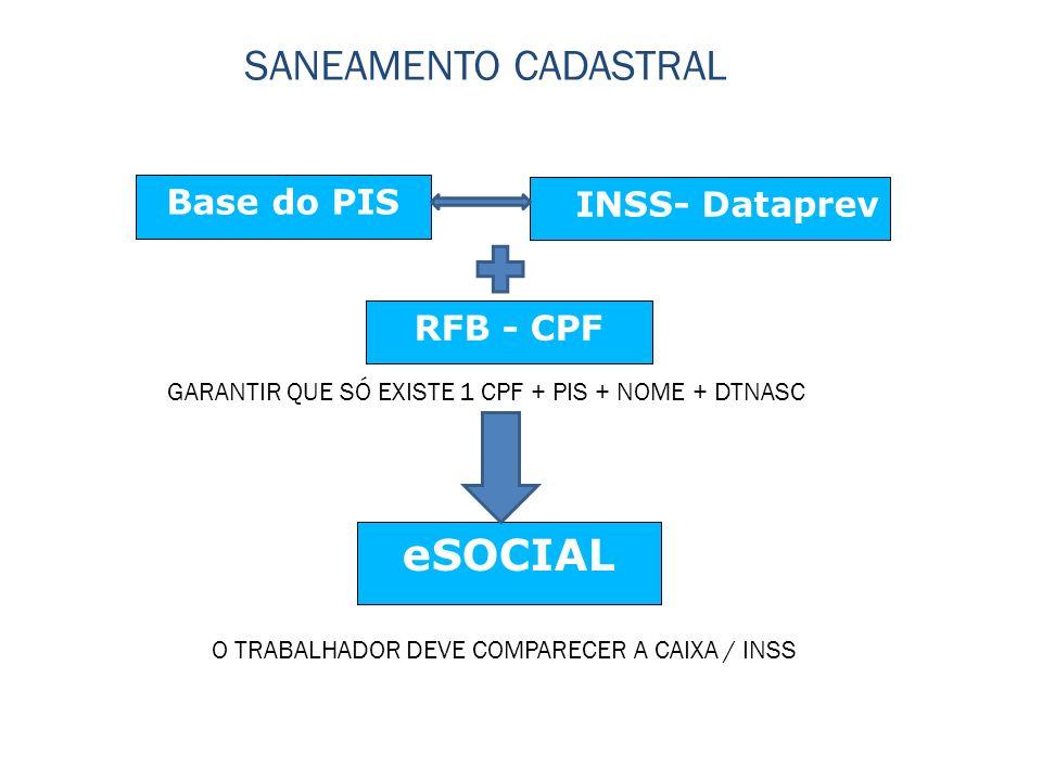 Base do PIS INSS- Dataprev eSOCIAL SANEAMENTO CADASTRAL RFB - CPF GARANTIR QUE SÓ EXISTE 1 CPF + PIS + NOME + DTNASC O TRABALHADOR DEVE COMPARECER A CAIXA / INSS