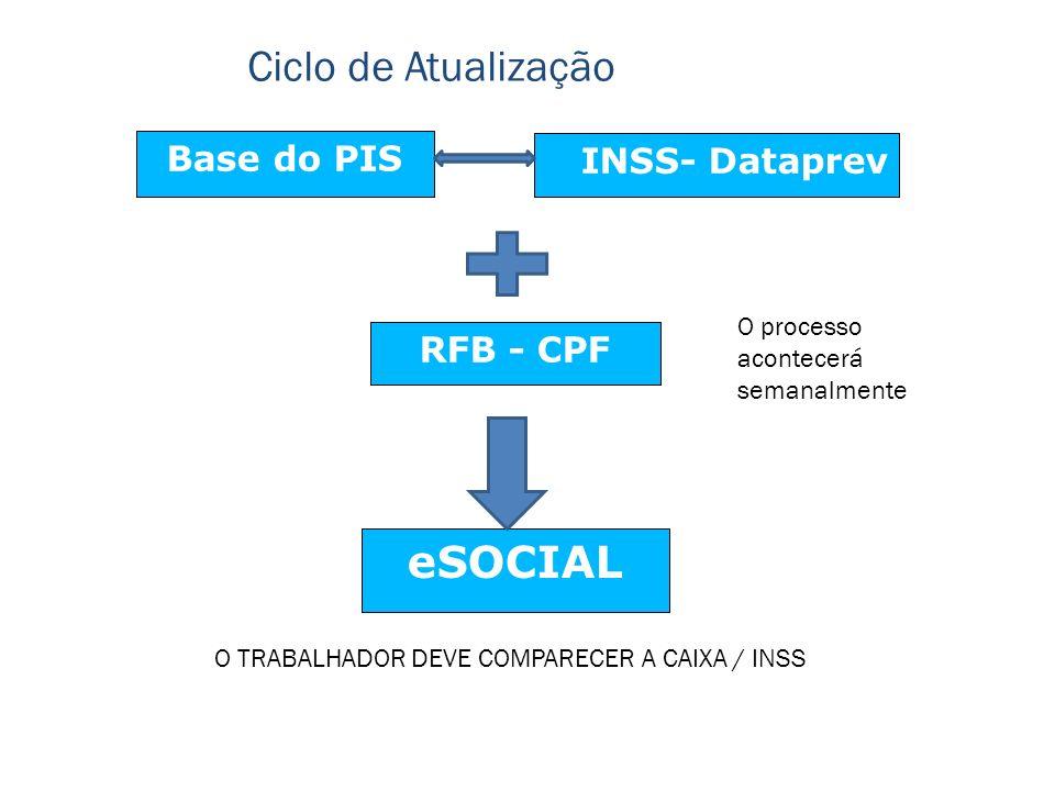Base do PIS INSS- Dataprev eSOCIAL Ciclo de Atualização RFB - CPF O TRABALHADOR DEVE COMPARECER A CAIXA / INSS O processo acontecerá semanalmente