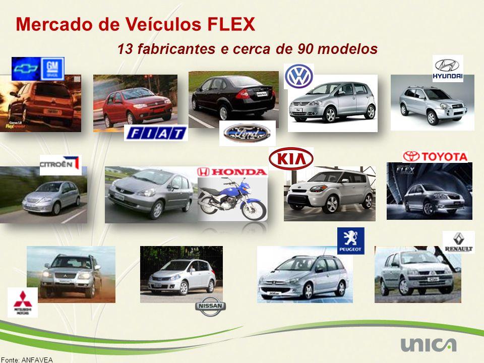 Mercado de Veículos FLEX 13 fabricantes e cerca de 90 modelos Fonte: ANFAVEA