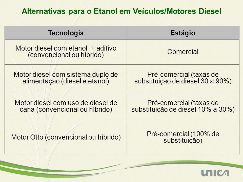 TecnologiaEstágio Motor diesel com etanol + aditivo (convencional ou híbrido) Comercial Motor diesel com sistema duplo de alimentação (diesel e etanol) Pré-comercial (taxas de substituição de diesel 30 a 90%) Motor diesel com uso de diesel de cana (convencional ou híbrido) Pré-comercial (taxas de substituição de diesel 10% a 30%) Motor Otto (convencional ou híbrido) Pré-comercial (100% de substituição) Alternativas para o Etanol em Veículos/Motores Diesel
